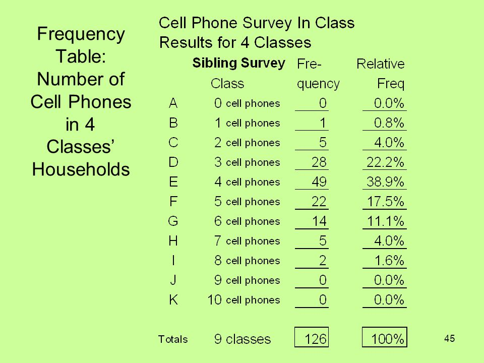 Frequency Table: Number of Cell Phones in 4 Classes' Households