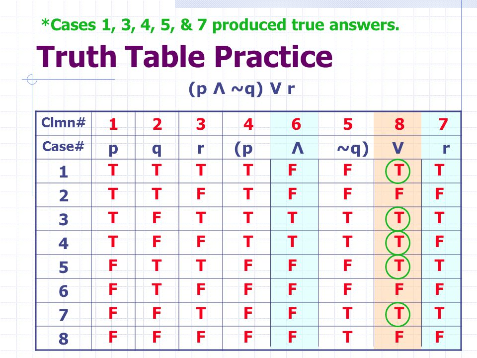 Truth Table Practice *Cases 1, 3, 4, 5, & 7 produced true answers.