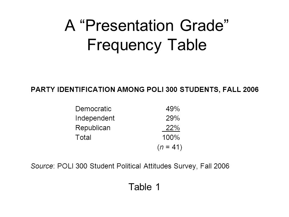 A Presentation Grade Frequency Table