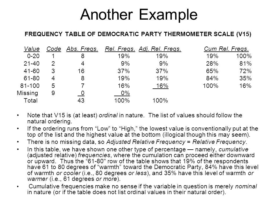 FREQUENCY TABLE OF DEMOCRATIC PARTY THERMOMETER SCALE (V15)