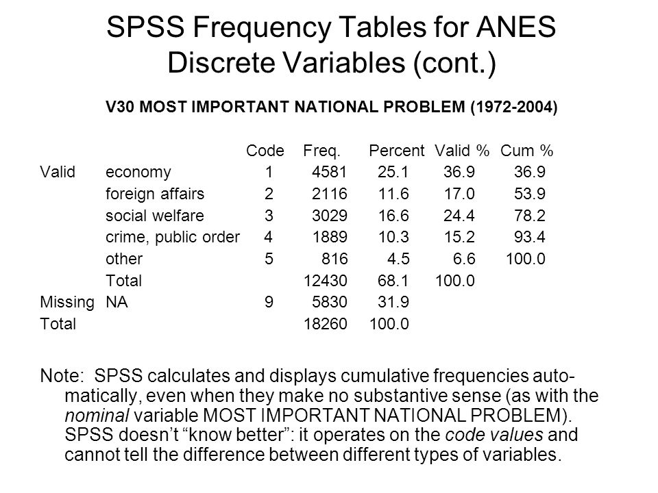 SPSS Frequency Tables for ANES Discrete Variables (cont.)