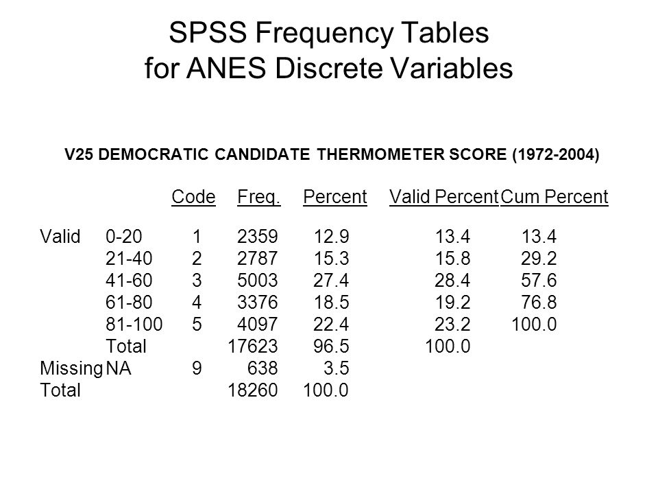 SPSS Frequency Tables for ANES Discrete Variables