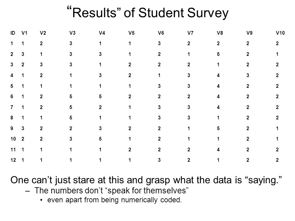 Results of Student Survey