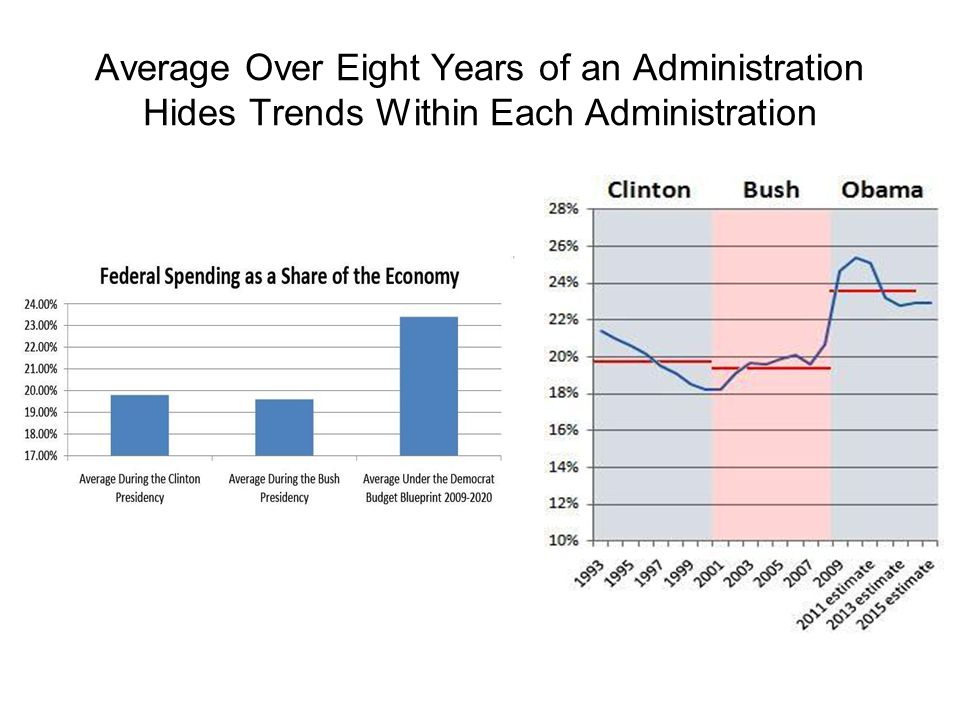 Average Over Eight Years of an Administration Hides Trends Within Each Administration