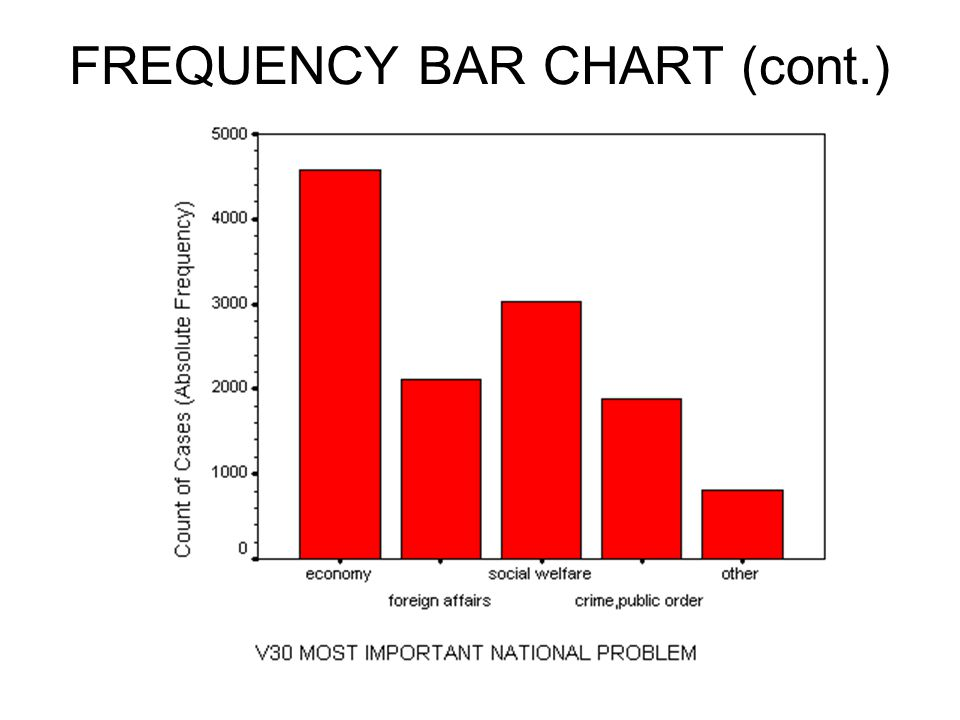 FREQUENCY BAR CHART (cont.)