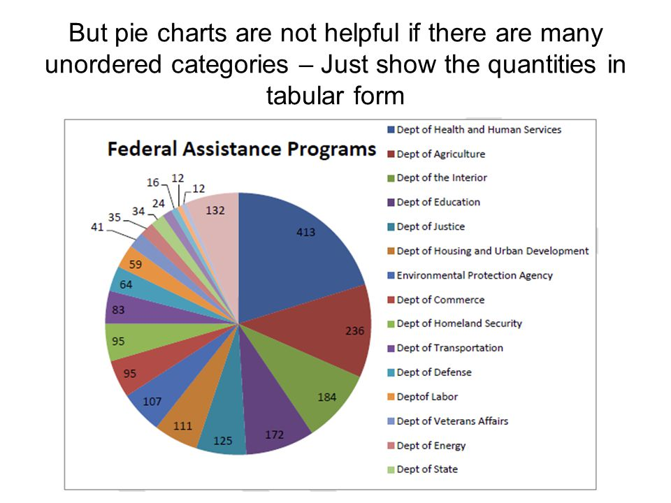 But pie charts are not helpful if there are many unordered categories – Just show the quantities in tabular form