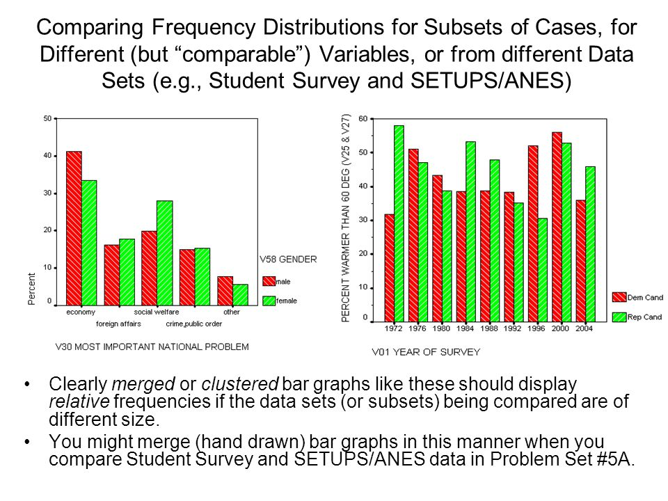 Comparing Frequency Distributions for Subsets of Cases, for Different (but comparable ) Variables, or from different Data Sets (e.g., Student Survey and SETUPS/ANES)