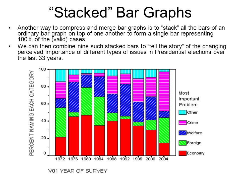 Stacked Bar Graphs