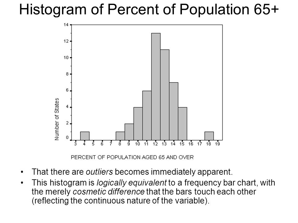 Histogram of Percent of Population 65+