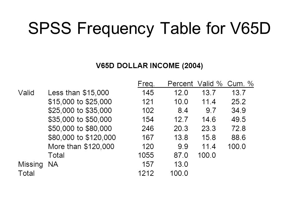 SPSS Frequency Table for V65D