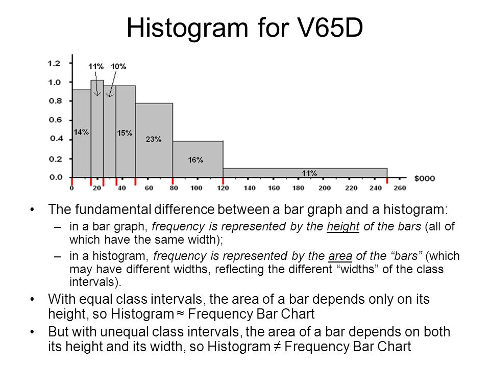 Histogram for V65D The fundamental difference between a bar graph and a histogram: