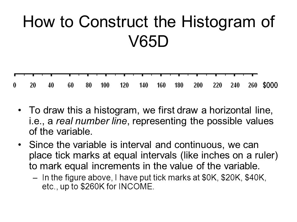 How to Construct the Histogram of V65D