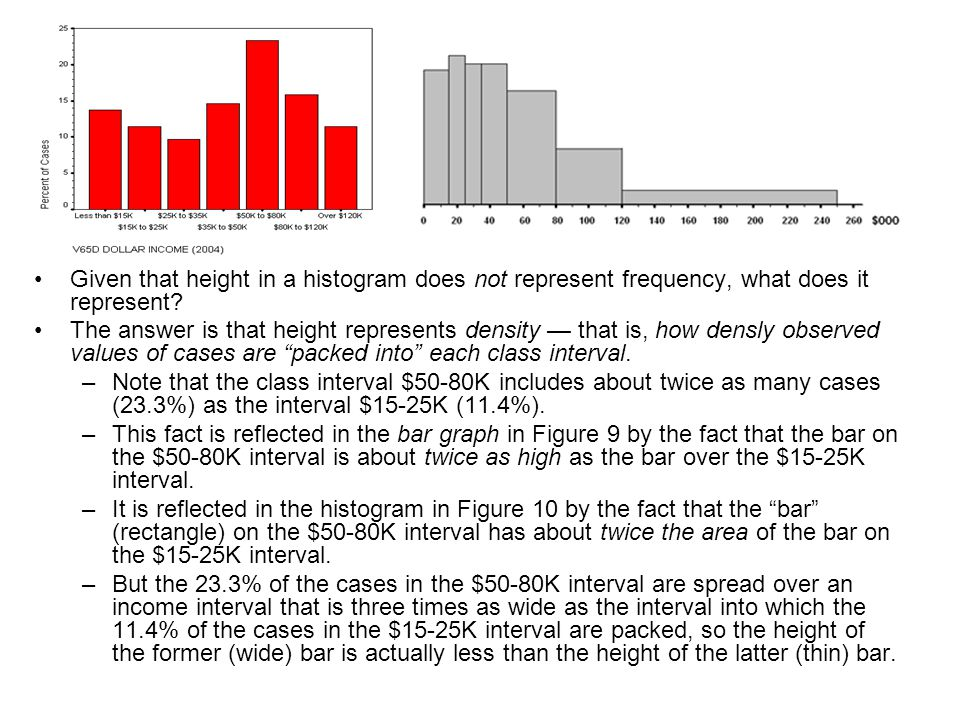 Given that height in a histogram does not represent frequency, what does it represent