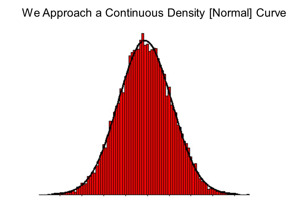We Approach a Continuous Density [Normal] Curve