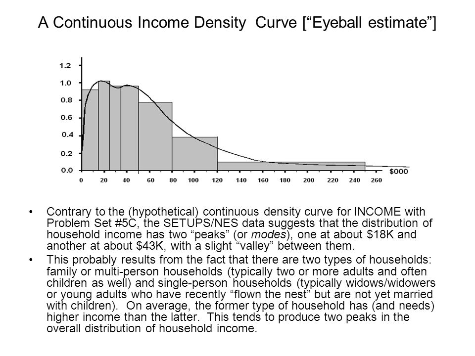 A Continuous Income Density Curve [ Eyeball estimate ]