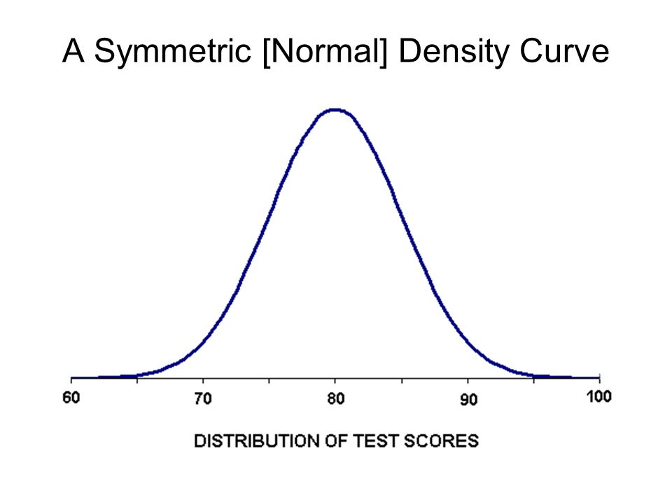 A Symmetric [Normal] Density Curve