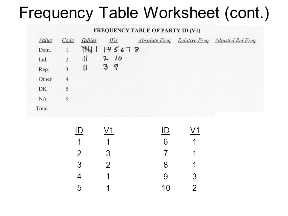 FREQUENCY TABLES BAR GRAPHS AND HISTOGRAMS ppt video online – Relative Frequency Worksheet