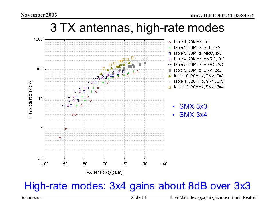 3 TX antennas, high-rate modes