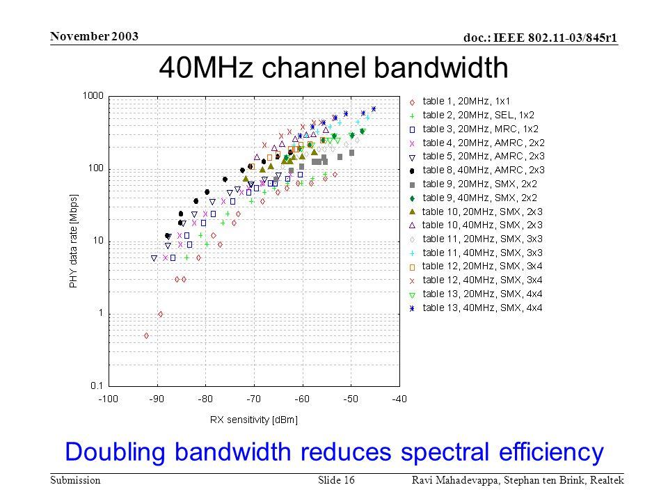 Doubling bandwidth reduces spectral efficiency