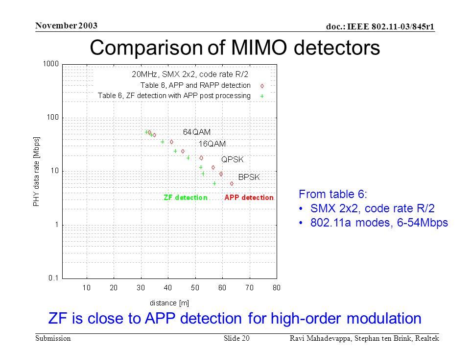 Comparison of MIMO detectors