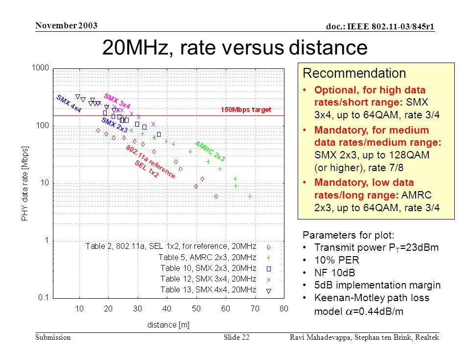 20MHz, rate versus distance