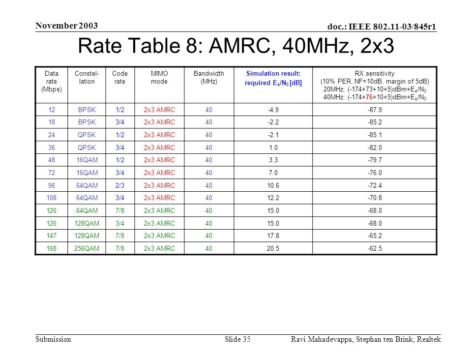 Rate Table 8: AMRC, 40MHz, 2x3 November 2003