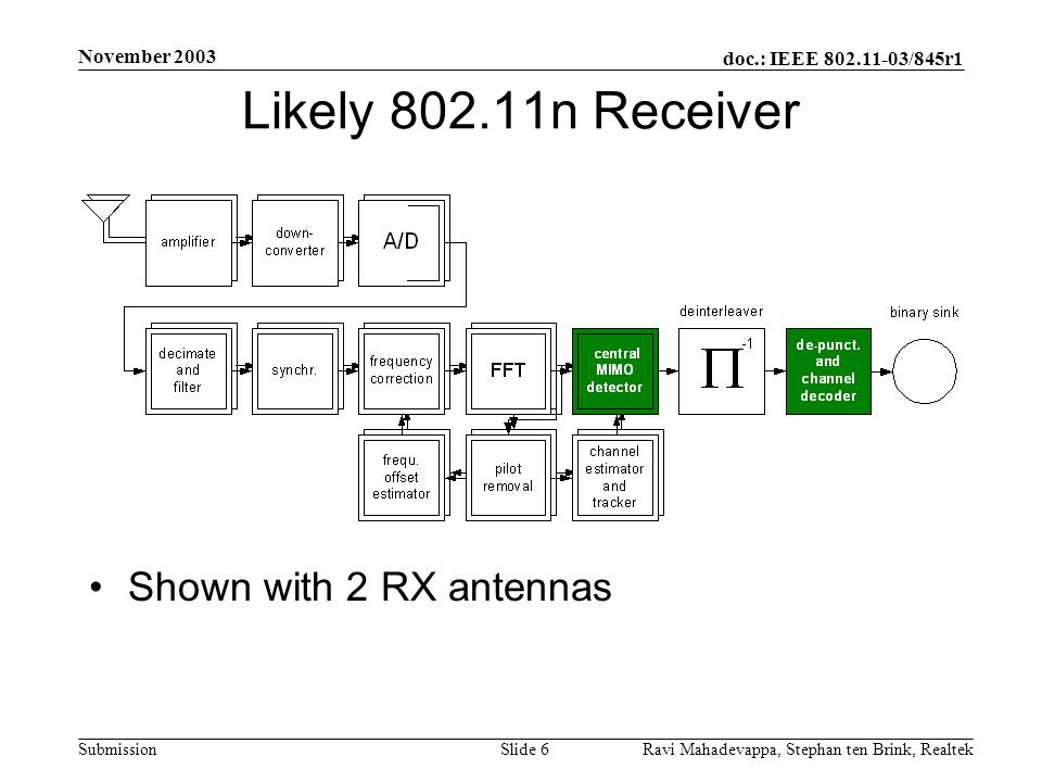 Likely 802.11n Receiver Shown with 2 RX antennas November 2003
