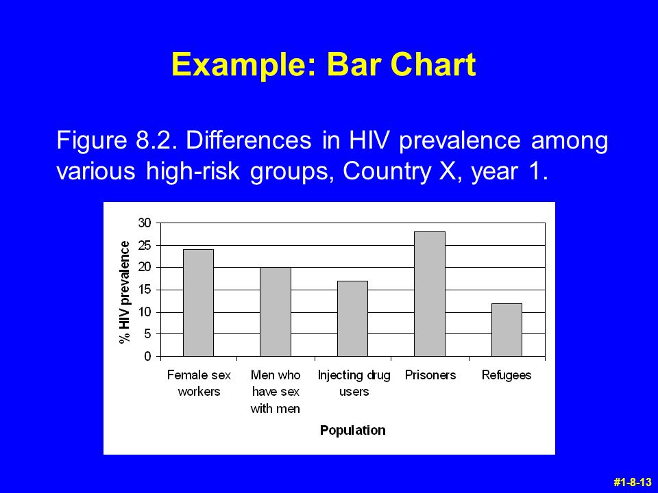 Example: Bar Chart Figure 8.2. Differences in HIV prevalence among various high-risk groups, Country X, year 1.