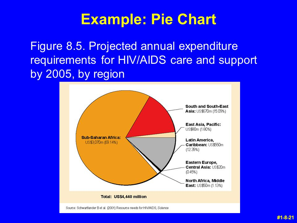 Example: Pie Chart Figure 8.5. Projected annual expenditure requirements for HIV/AIDS care and support by 2005, by region.