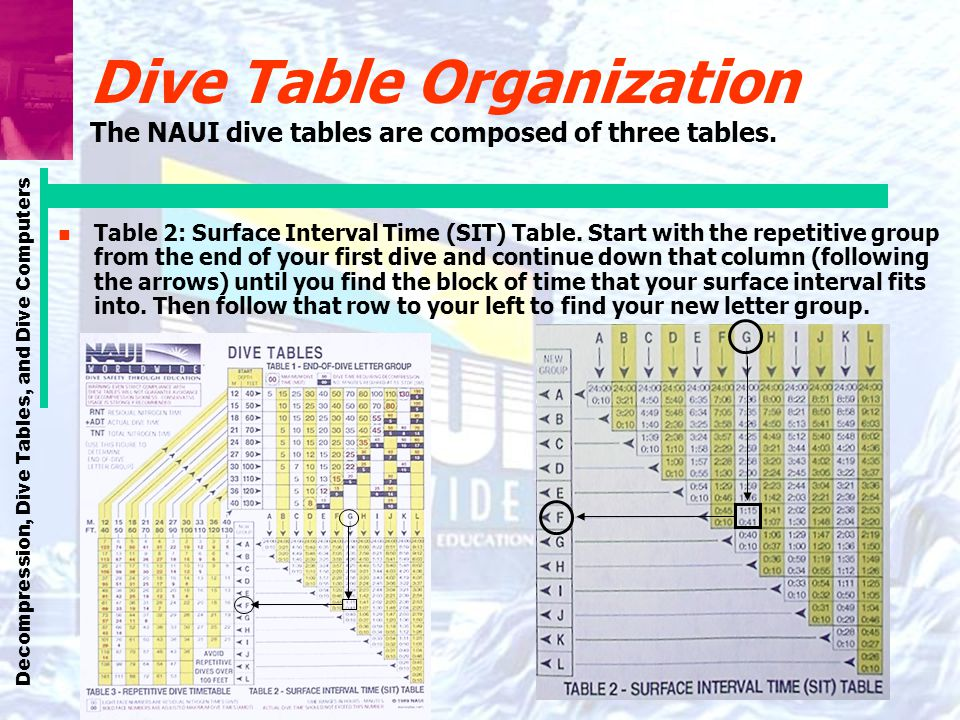 Dive Table Organization The NAUI dive tables are composed of three tables.
