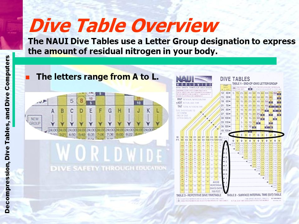 Dive Table Overview The NAUI Dive Tables use a Letter Group designation to express the amount of residual nitrogen in your body.