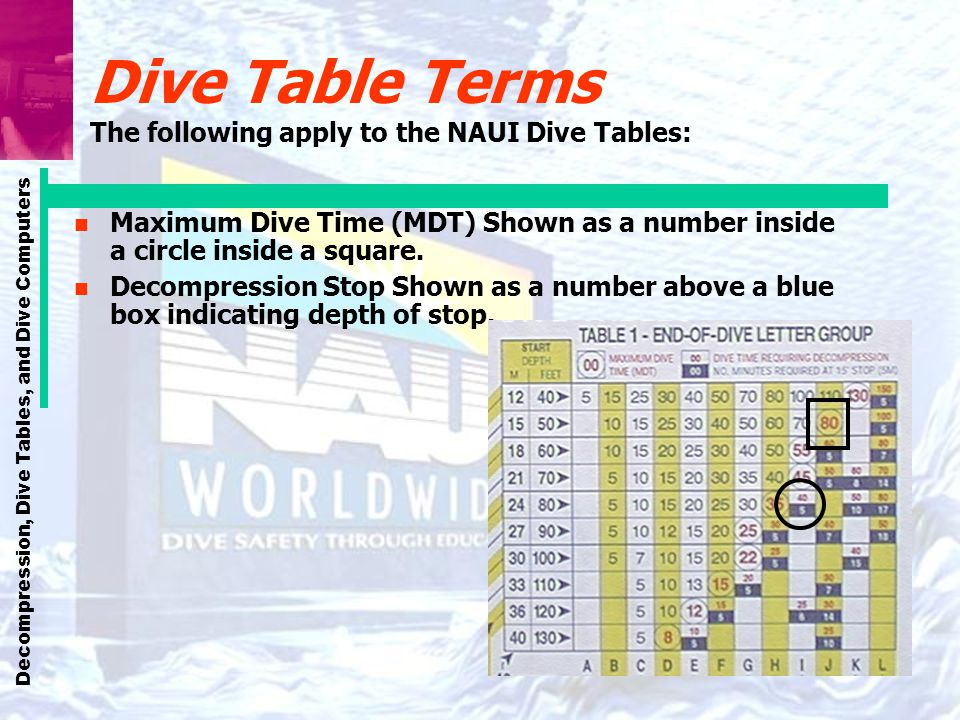 Dive Table Terms The following apply to the NAUI Dive Tables: