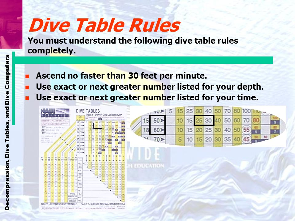 Dive Table Rules You must understand the following dive table rules completely.