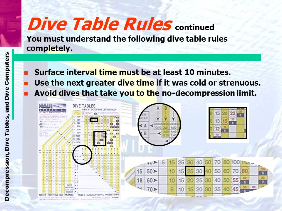 Dive Table Rules continued You must understand the following dive table rules completely.