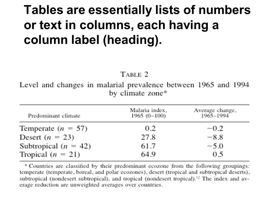 Tables are essentially lists of numbers or text in columns, each having a column label (heading).