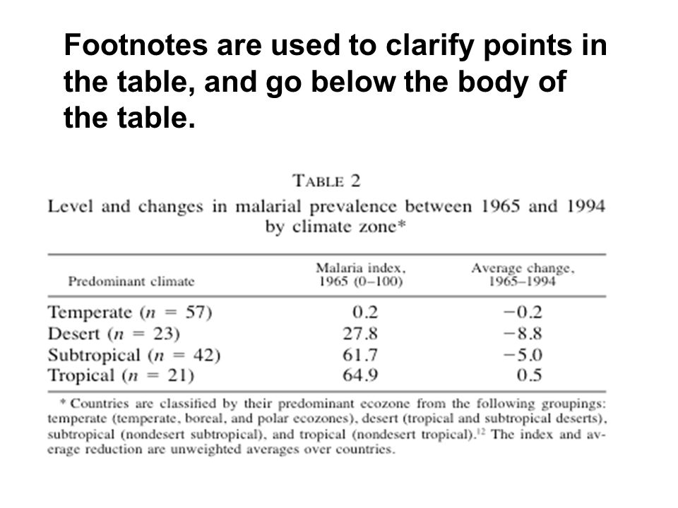 Footnotes are used to clarify points in the table, and go below the body of the table.