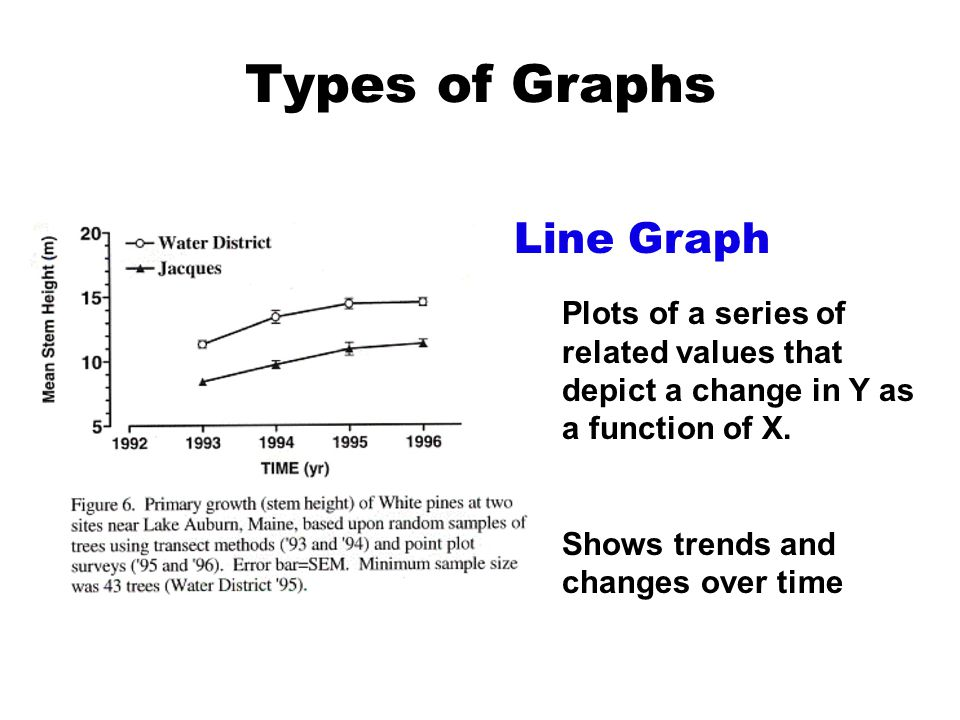 Types of Graphs Line Graph