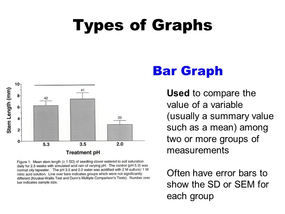 Types of Graphs Bar Graph