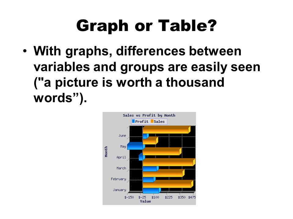 Graph or Table.