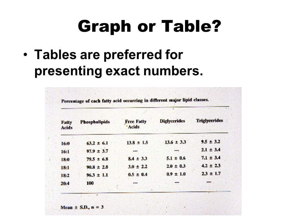 Graph or Table Tables are preferred for presenting exact numbers.