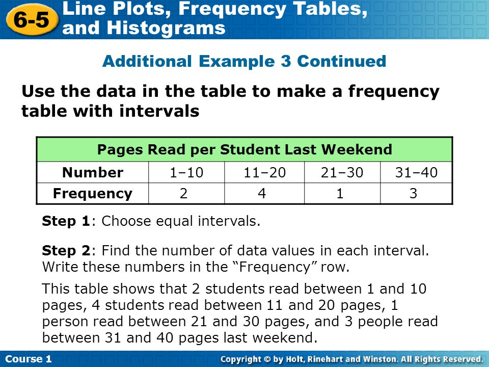 Pages Read per Student Last Weekend
