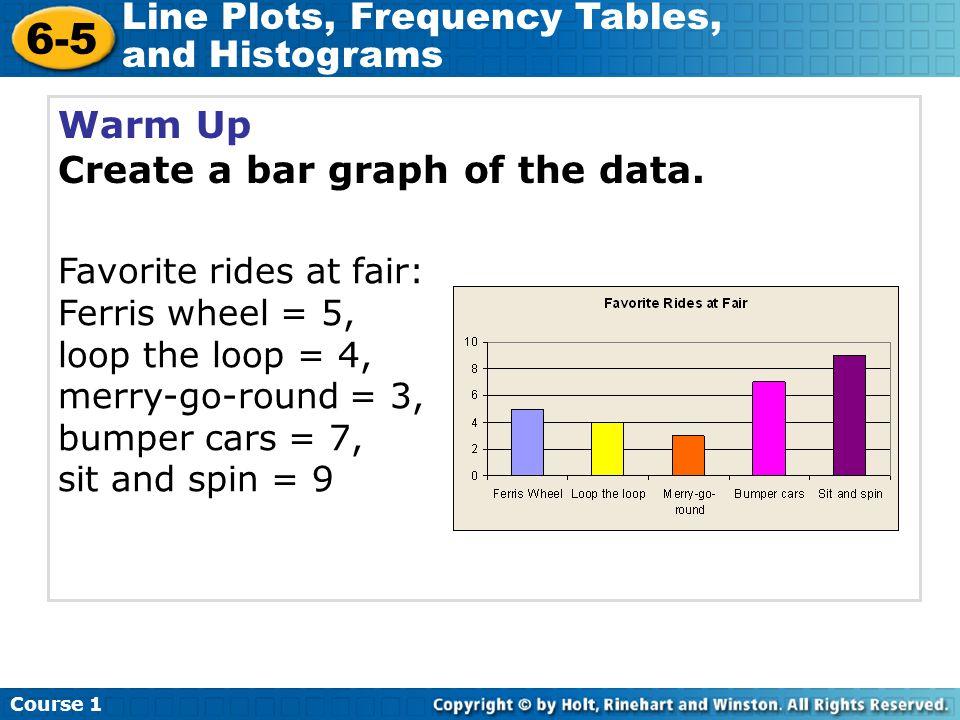 Create a bar graph of the data.