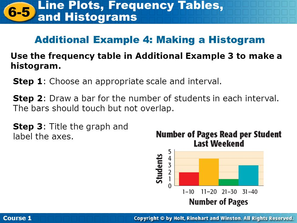Additional Example 4: Making a Histogram