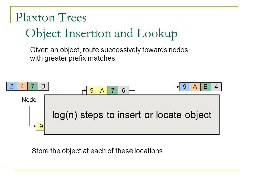 Plaxton Trees Object Insertion and Lookup