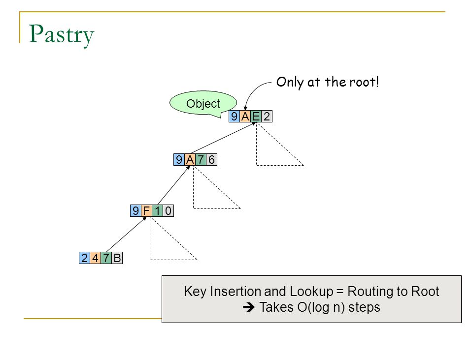Key Insertion and Lookup = Routing to Root