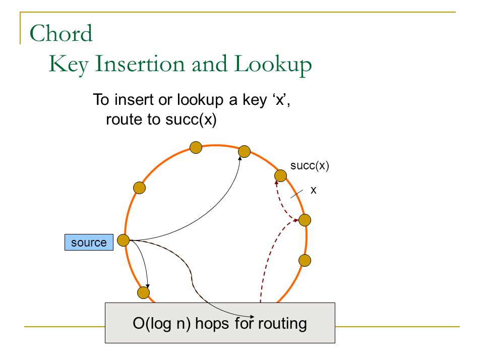 Chord Key Insertion and Lookup