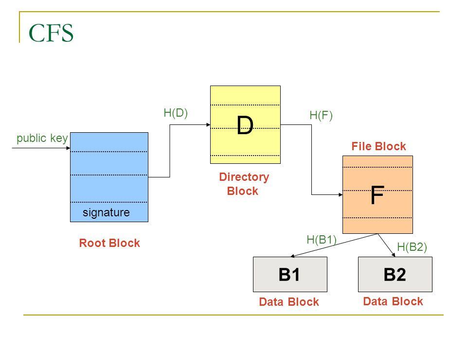 CFS D F B1 B2 H(D) H(F) public key File Block Directory Block