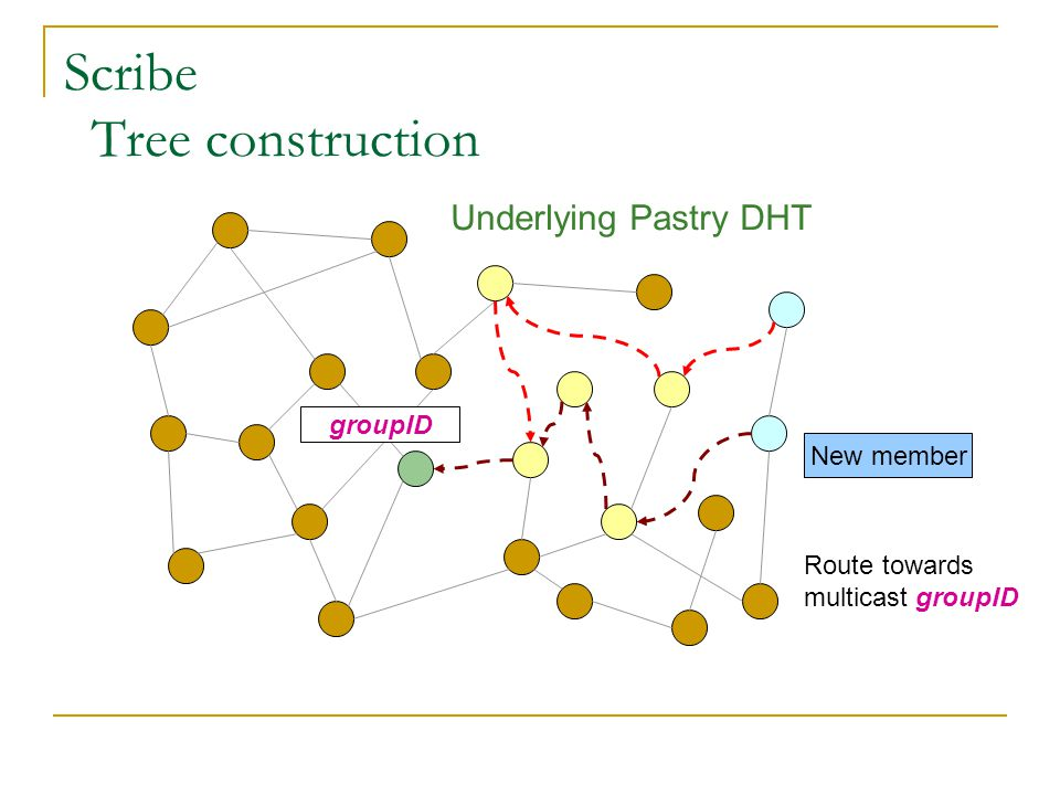 Scribe Tree construction
