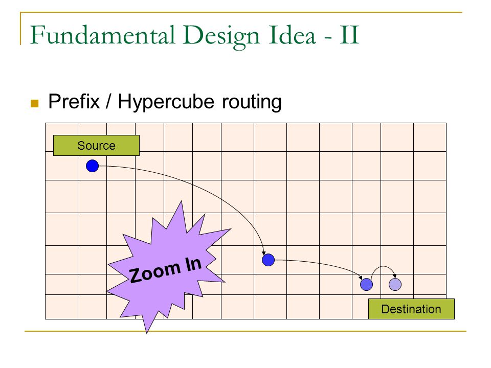 Fundamental Design Idea - II