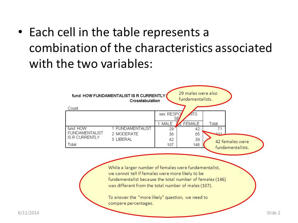 Each cell in the table represents a combination of the characteristics associated with the two variables: